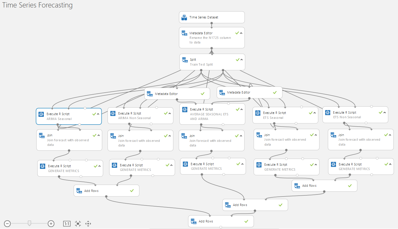 Time Series Forecasting   Azure AI Gallery