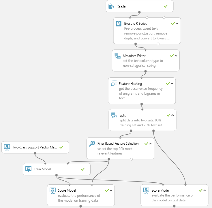 Binary Classification: Twitter sentiment analysis | Azure AI Gallery