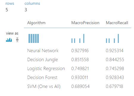 Compare Multi-class Classifiers: Letter recognition | Azure