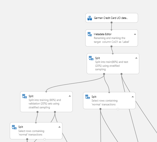 Anomaly Detection: Credit Risk | Azure AI Gallery