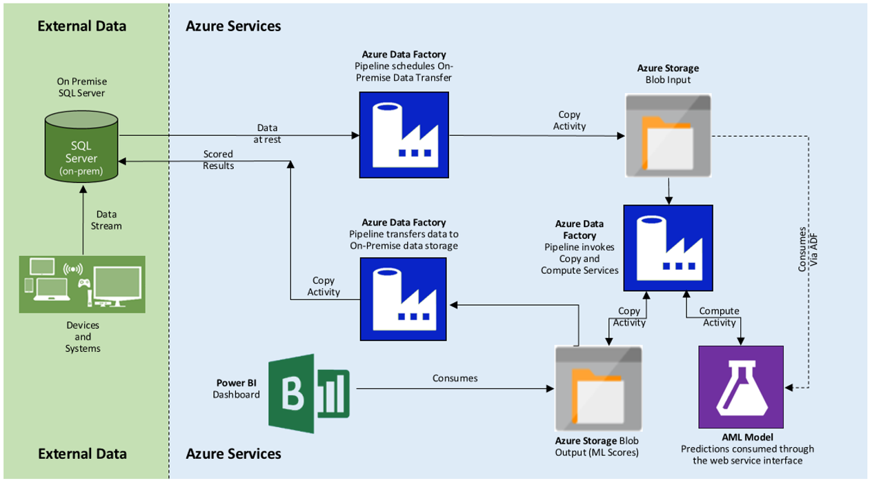 Operationalize Azure Ml Solution With On Premise Sql Server Using