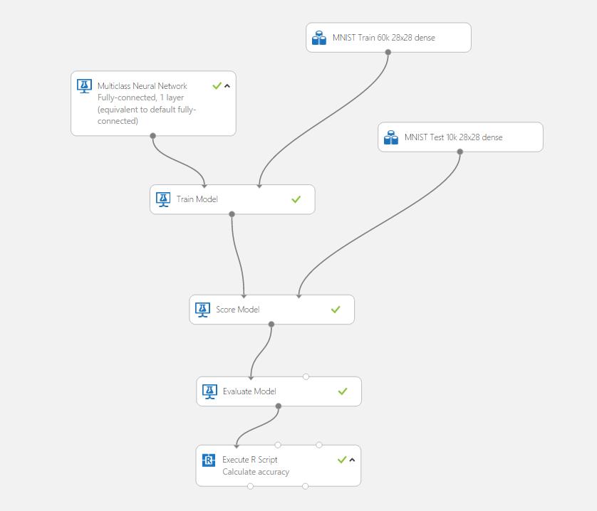 Neural Network: 2 hidden layers | Azure AI Gallery