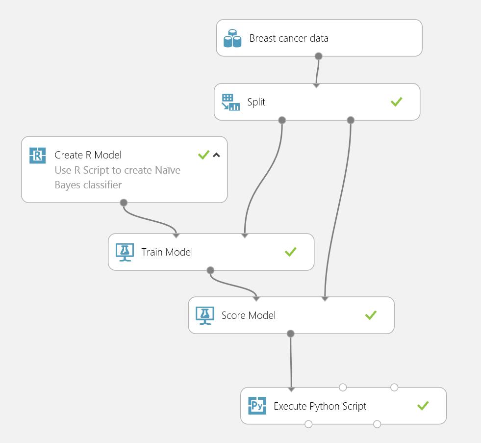 Create R Model   Azure AI Gallery