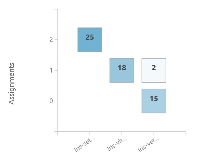 Clustering: Group iris data | Azure AI Gallery