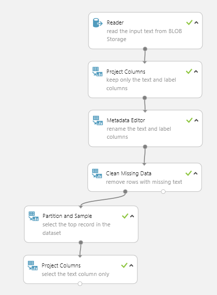 Text Classification: Step 1 of 5, data preparation | Azure AI Gallery