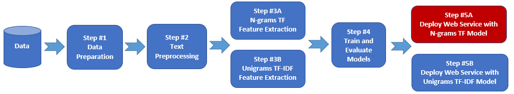 Text Classification: Step 3B of 5, unigrams TF-IDF feature