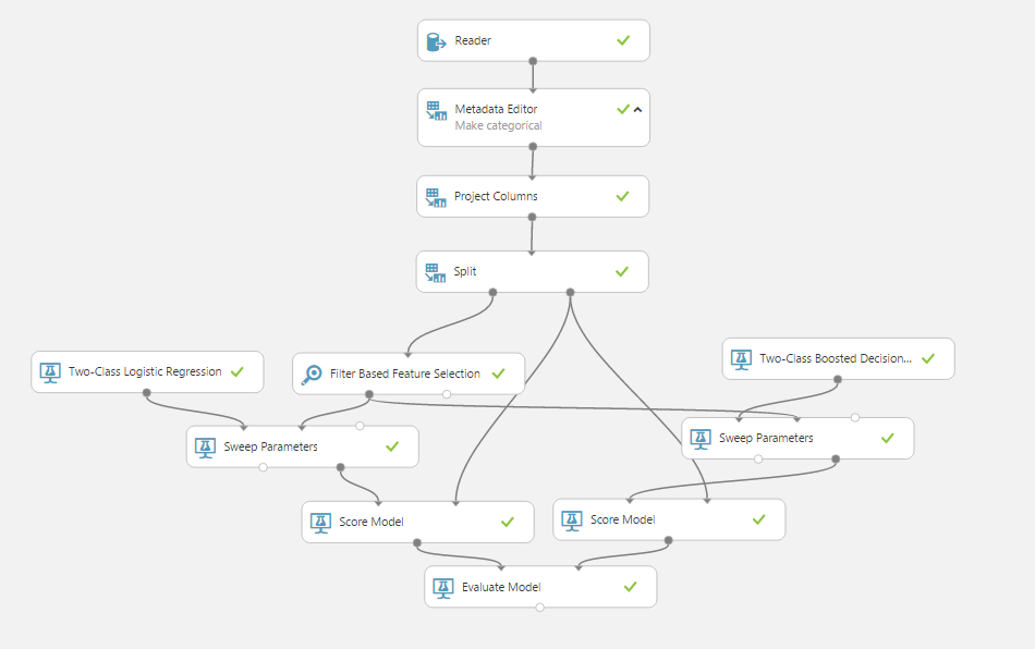 Retail Churn Template: Step 2 of 4, feature engineering | Azure AI