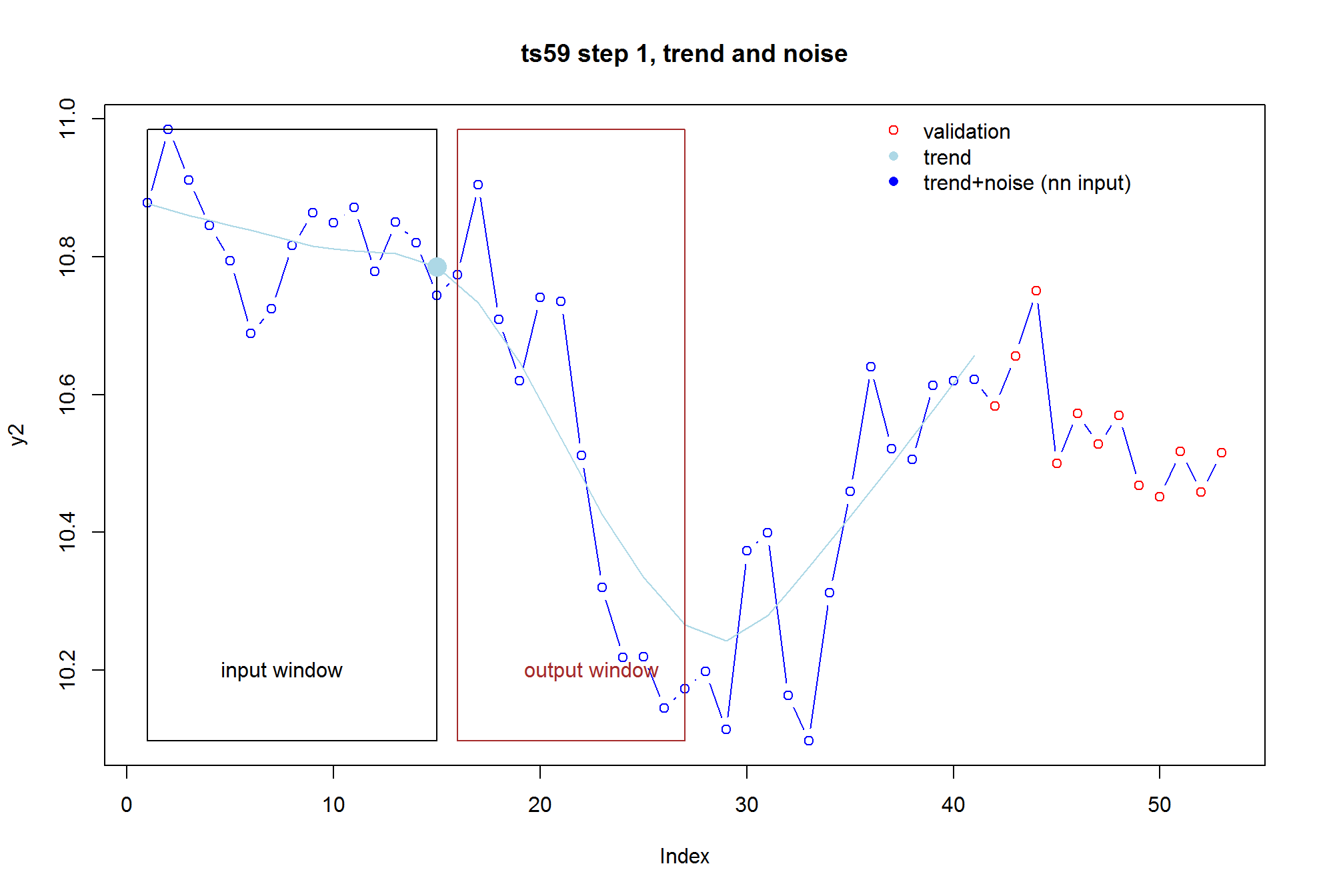 Forecasting Short Time Series with LSTM Neural Networks