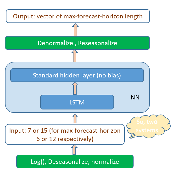 Forecasting Short Time Series With Lstm Neural Networks Azure Ai