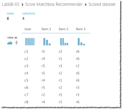 8  Recommendation System | Azure AI Gallery